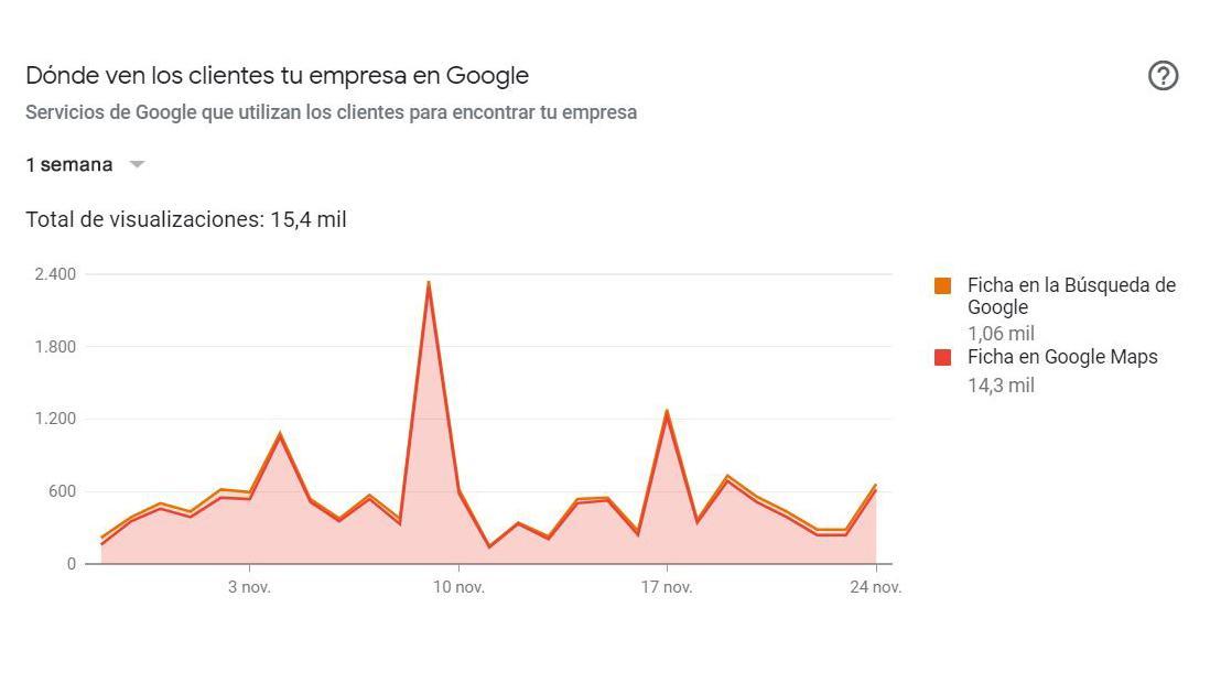 ¿Dónde te encuentran los clientes en Google?